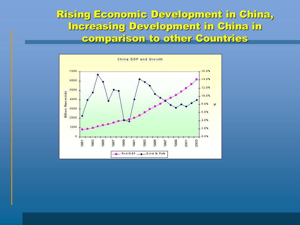 Rising Economic Development in China, Increasing Development in China in comparison to other Countries