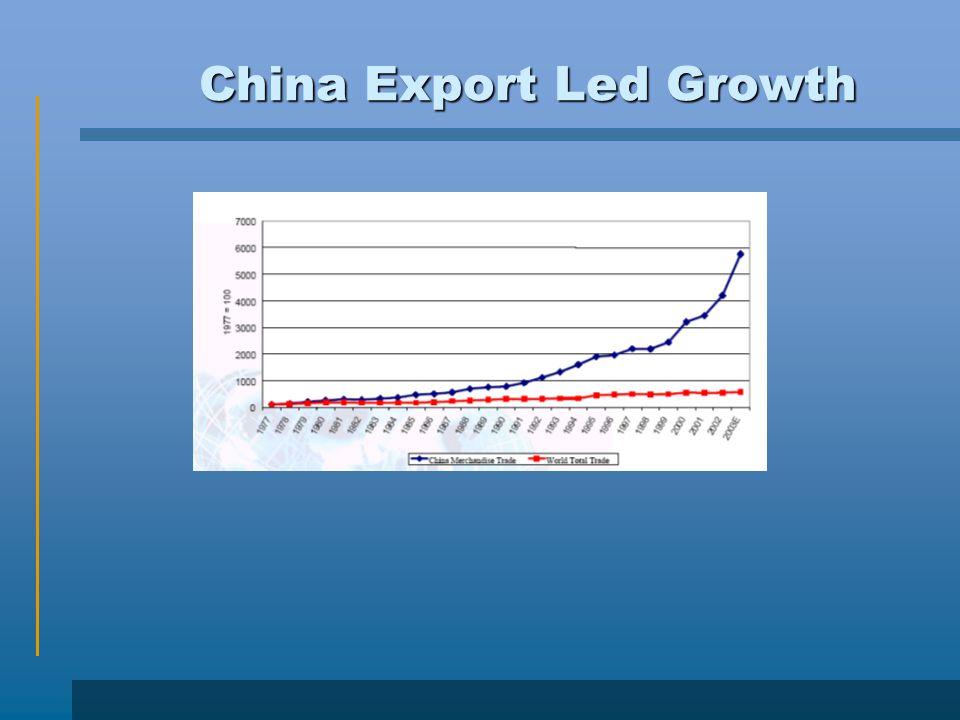 China Export Led Growth