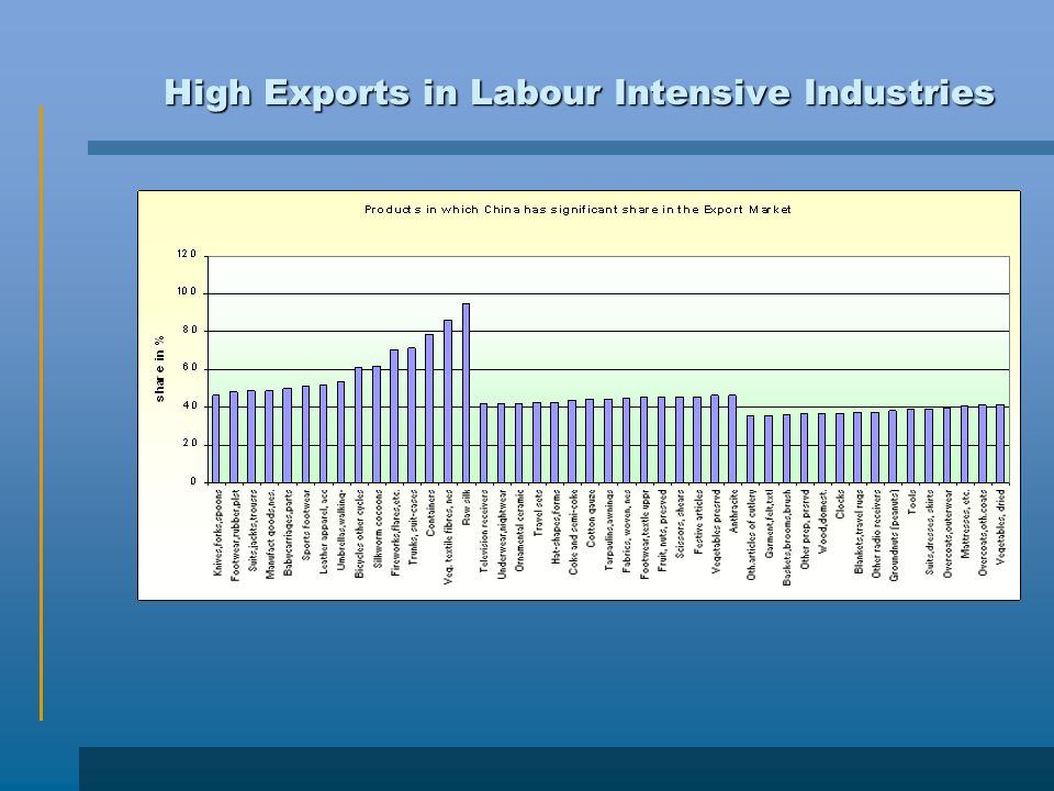 High Exports in Labour Intensive Industries