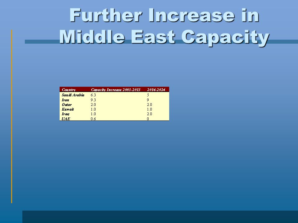 Further Increase in Middle East Capacity