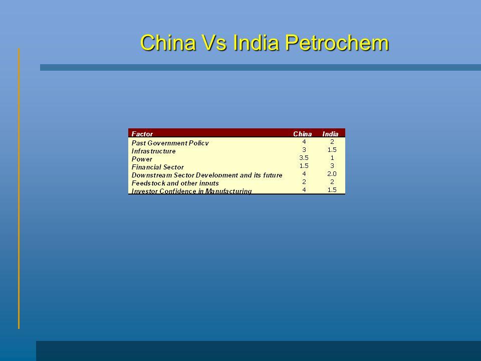 China Vs India Petrochem