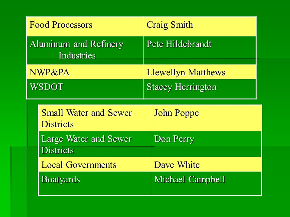 Food Processors Craig Smith Aluminum and Refinery Industries Pete Hildebrandt NWP&PA Llewellyn Matthews WSDOT Stacey Herrington Small Water and Sewer Districts John Poppe Large Water and Sewer Districts Don Perry Local Governments Dave White Boatyards Michael Campbell