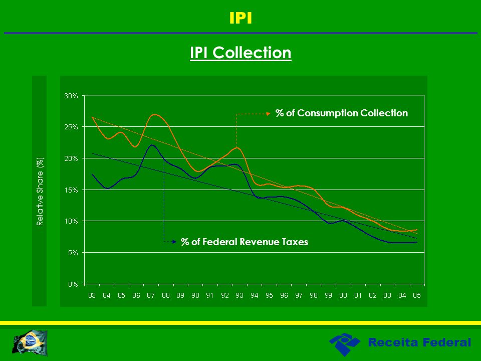 Receita Federal IPI Collection Relative Share (%) IPI % of Federal Revenue Taxes % of Consumption Collection