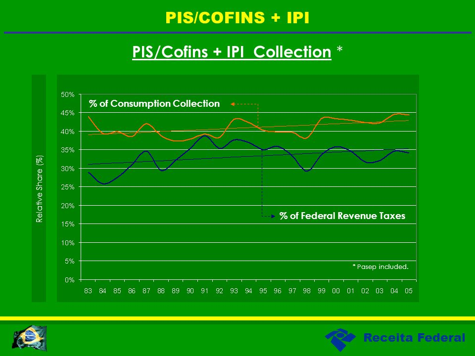 Receita Federal PIS/Cofins + IPI Collection * Relative Share (%) PIS/COFINS + IPI * Pasep included. % of Federal Revenue Taxes % of Consumption Collec