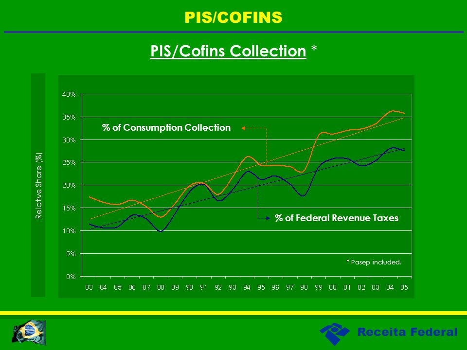 Receita Federal PIS/Cofins Collection * Relative Share (%) PIS/COFINS * Pasep included.