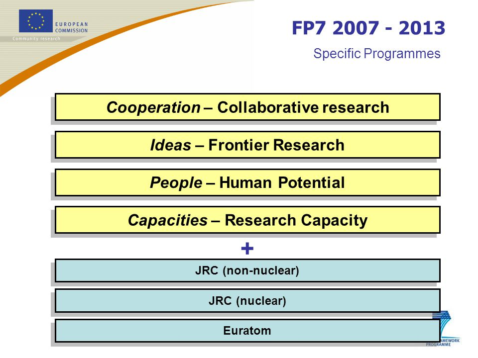 No predetermined priorities Excellence For 2007 : ERC Starting Independent Researcher Grant Call deadline 25 April Budget 289 M (approximately 40% for Life Science) For 2008 : ERC Advanced Investigation Grants Ideas