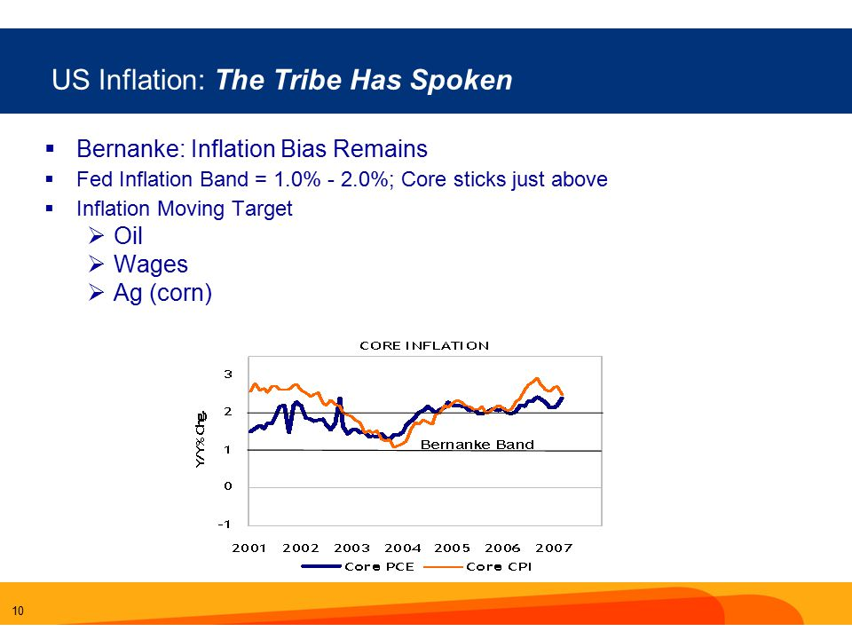 10 US Inflation: The Tribe Has Spoken  Bernanke: Inflation Bias Remains  Fed Inflation Band = 1.0% - 2.0%; Core sticks just above  Inflation Moving Target  Oil  Wages  Ag (corn)