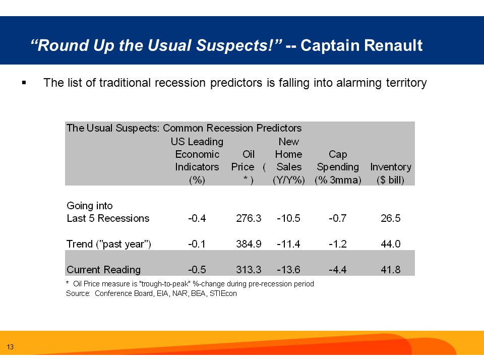 13 Round Up the Usual Suspects! -- Captain Renault  The list of traditional recession predictors is falling into alarming territory
