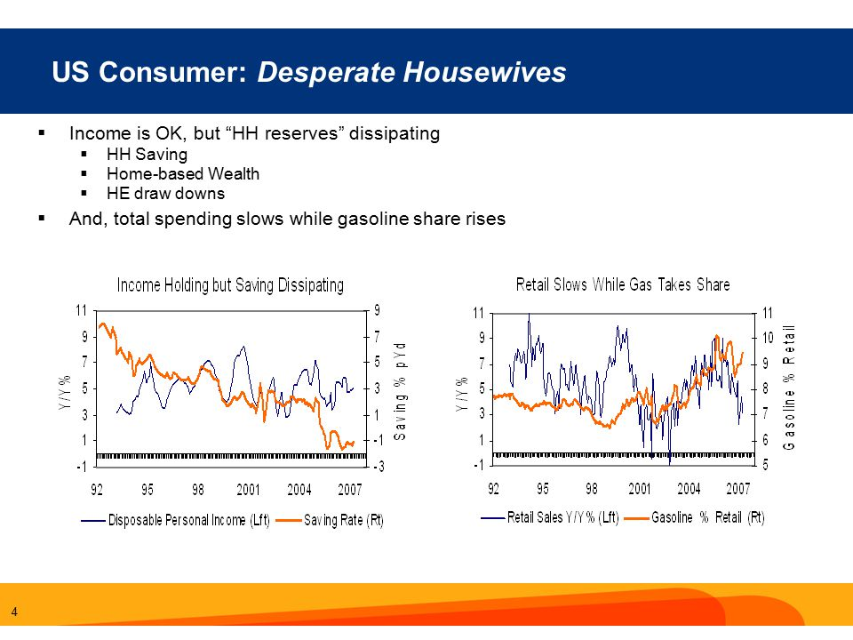 4 US Consumer: Desperate Housewives  Income is OK, but HH reserves dissipating  HH Saving  Home-based Wealth  HE draw downs  And, total spending slows while gasoline share rises