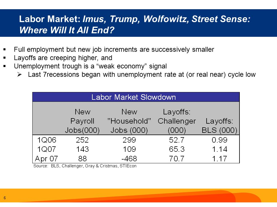 6 Labor Market: Imus, Trump, Wolfowitz, Street Sense: Where Will It All End.