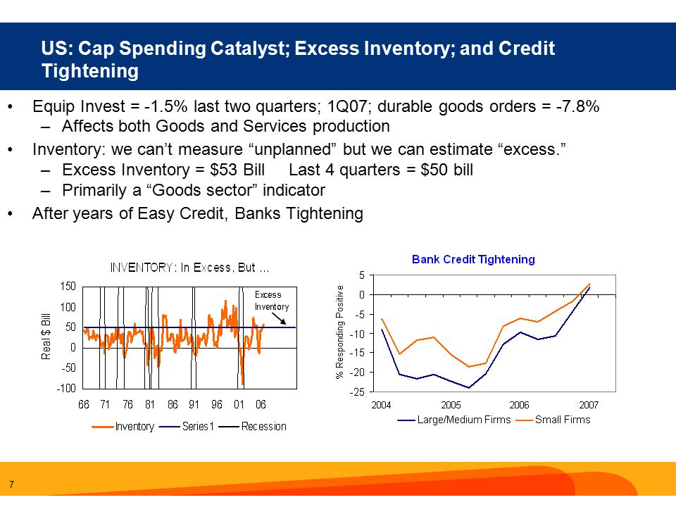 7 US: Cap Spending Catalyst; Excess Inventory; and Credit Tightening Equip Invest = -1.5% last two quarters; 1Q07; durable goods orders = -7.8% –Affects both Goods and Services production Inventory: we can't measure unplanned but we can estimate excess. –Excess Inventory = $53 Bill Last 4 quarters = $50 bill –Primarily a Goods sector indicator After years of Easy Credit, Banks Tightening