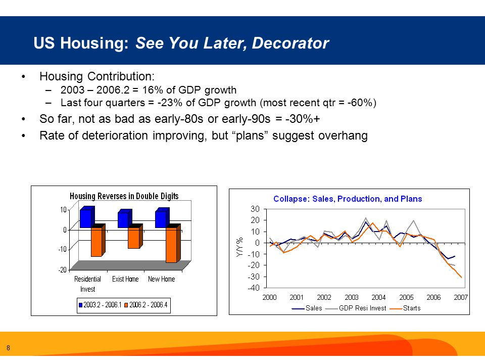 8 US Housing: See You Later, Decorator Housing Contribution: –2003 – 2006.2 = 16% of GDP growth –Last four quarters = -23% of GDP growth (most recent qtr = -60%) So far, not as bad as early-80s or early-90s = -30%+ Rate of deterioration improving, but plans suggest overhang