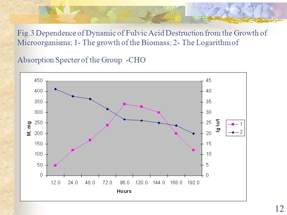 12 Fig.3 Dependence of Dynamic of Fulvic Acid Destruction from the Growth of Microorganisms; 1- The growth of the Biomass; 2- The Logarithm of Absorpt