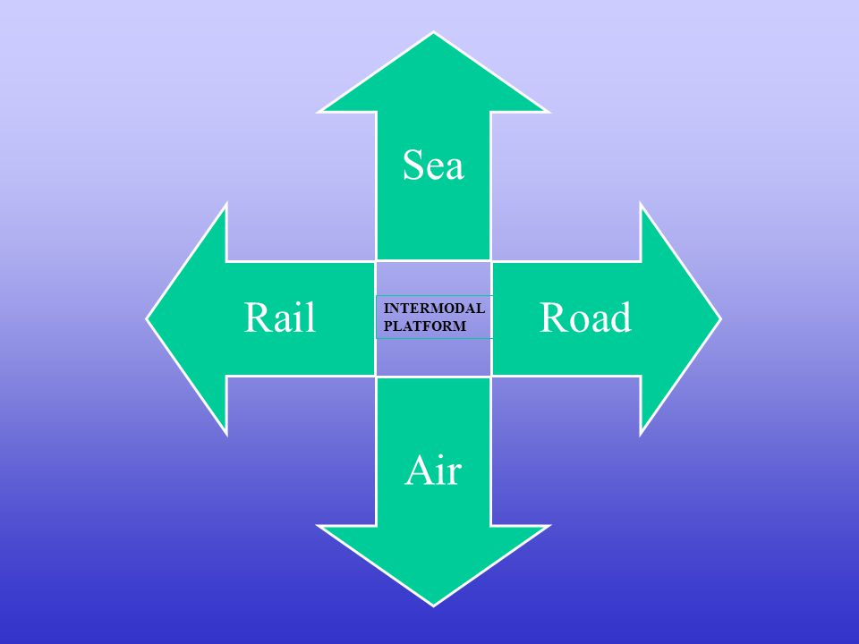 Sea Road Air Rail INTERMODAL PLATFORM