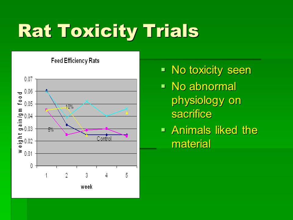 Rat Toxicity Trials  No toxicity seen  No abnormal physiology on sacrifice  Animals liked the material