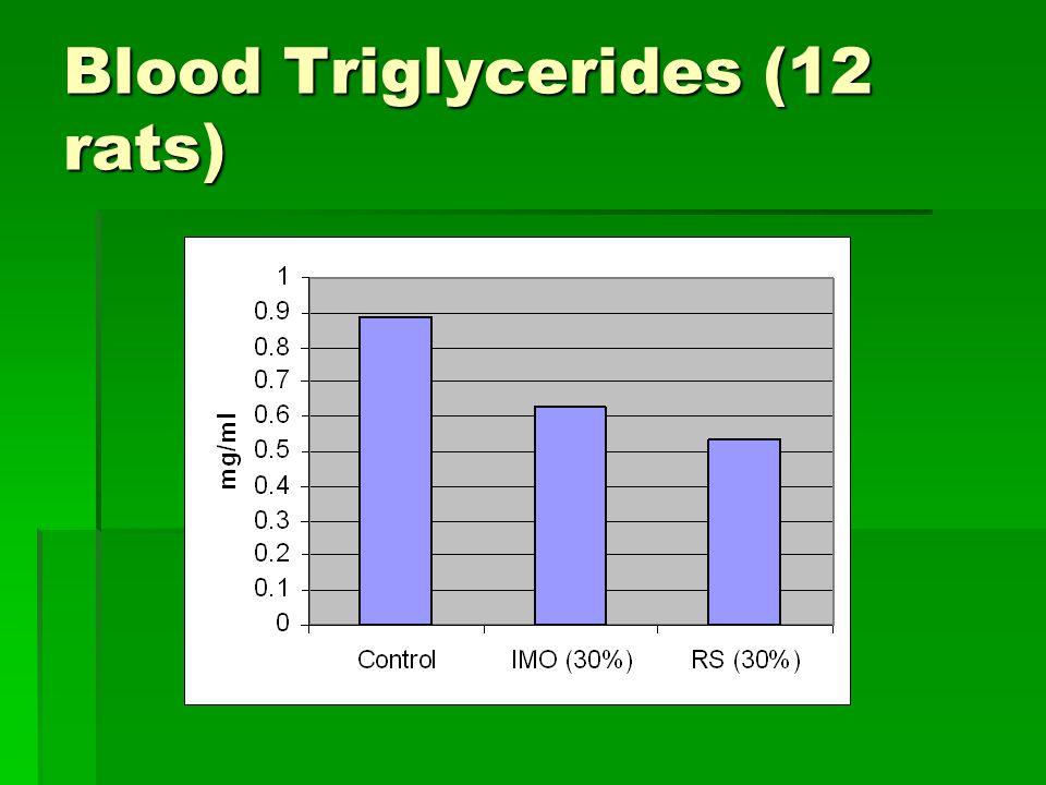 Blood Triglycerides (12 rats)