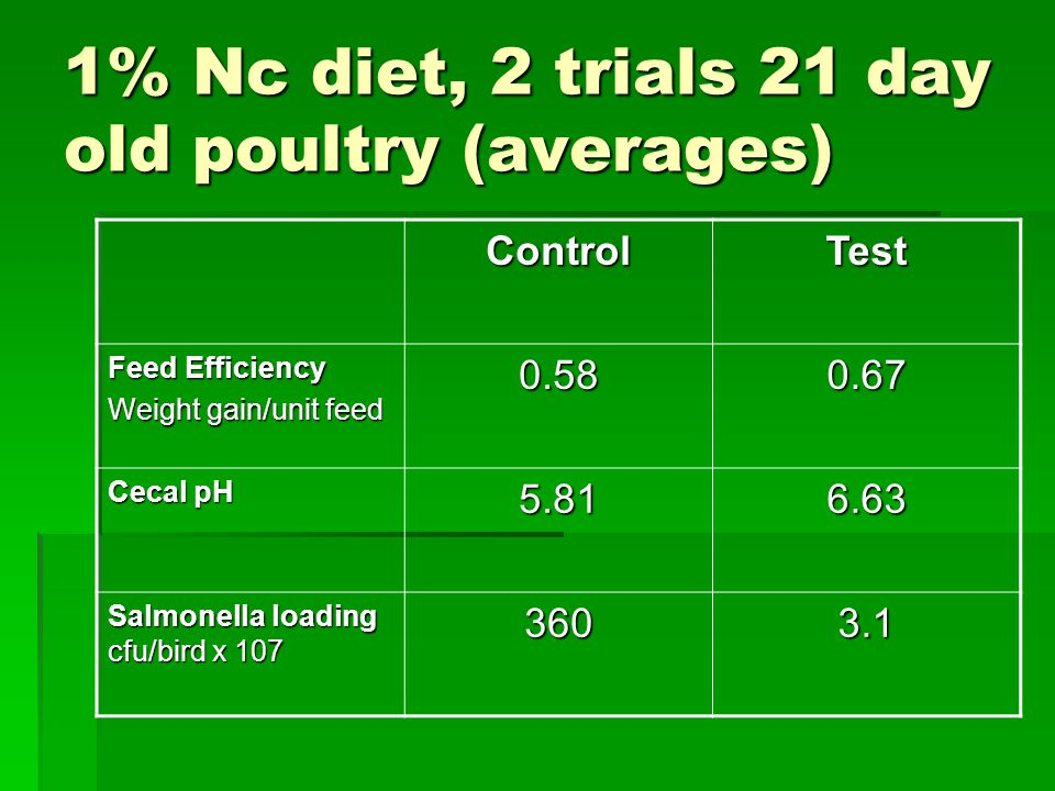 1% Nc diet, 2 trials 21 day old poultry (averages) ControlTest Feed Efficiency Weight gain/unit feed 0.580.67 Cecal pH 5.816.63 Salmonella loading cfu/bird x 107 3603.1