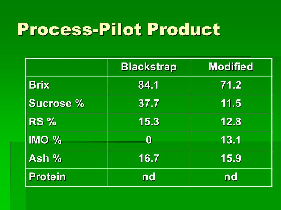 Process-Pilot Product BlackstrapModified Brix84.171.2 Sucrose % 37.711.5 RS % 15.312.8 IMO % 013.1 Ash % 16.715.9 Proteinndnd