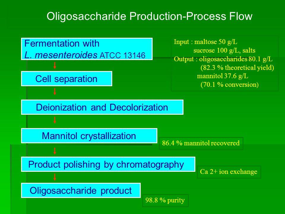 Oligosaccharide Production-Process Flow Fermentation with L. mesenteroides ATCC 13146 Cell separation Product polishing by chromatography Oligosacchar