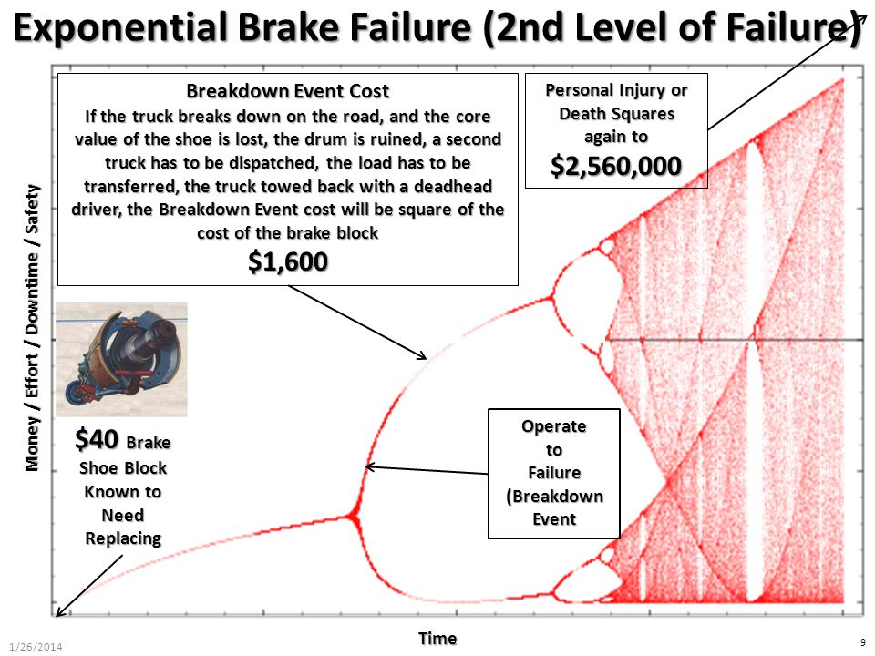Money / Effort / Downtime / Safety Time 9 Exponential Brake Failure (2nd Level of Failure) $40 Brake Shoe Block Known to Need Replacing OperatetoFailu