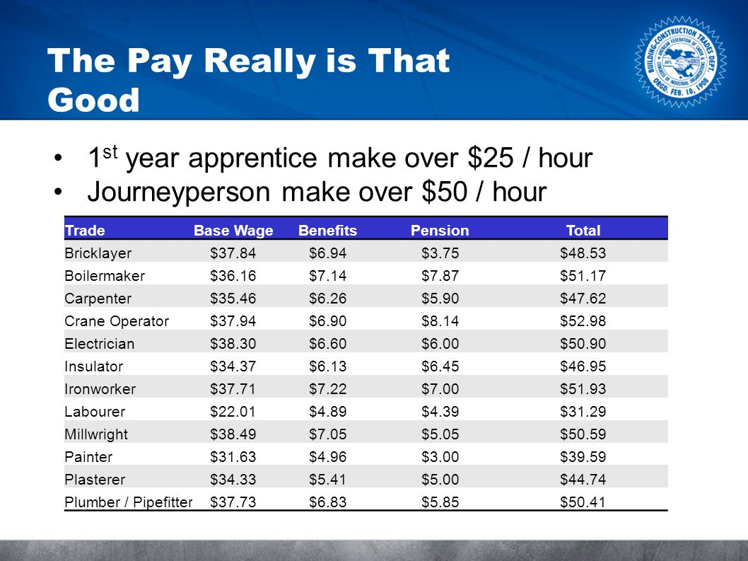 The Pay Really is That Good 1 st year apprentice make over $25 / hour Journeyperson make over $50 / hour TradeBase WageBenefitsPensionTotal Bricklayer$37.84$6.94$3.75$48.53 Boilermaker$36.16$7.14$7.87$51.17 Carpenter$35.46$6.26$5.90$47.62 Crane Operator$37.94$6.90$8.14$52.98 Electrician$38.30$6.60$6.00$50.90 Insulator$34.37$6.13$6.45$46.95 Ironworker$37.71$7.22$7.00$51.93 Labourer$22.01$4.89$4.39$31.29 Millwright$38.49$7.05$5.05$50.59 Painter$31.63$4.96$3.00$39.59 Plasterer$34.33$5.41$5.00$44.74 Plumber / Pipefitter$37.73$6.83$5.85$50.41