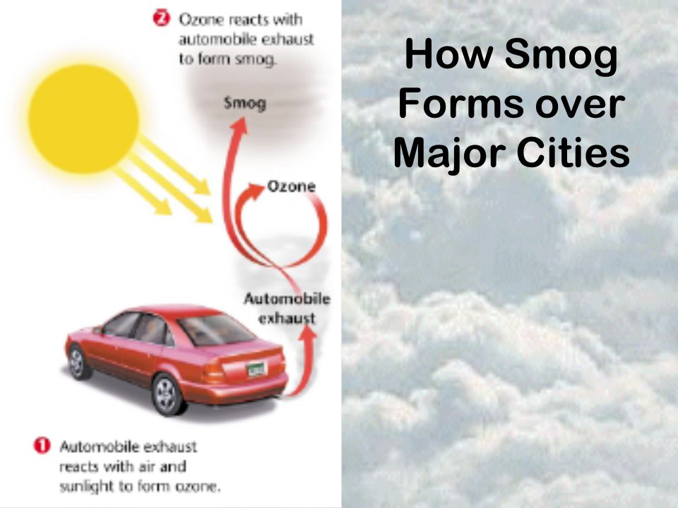 How Smog Forms over Major Cities