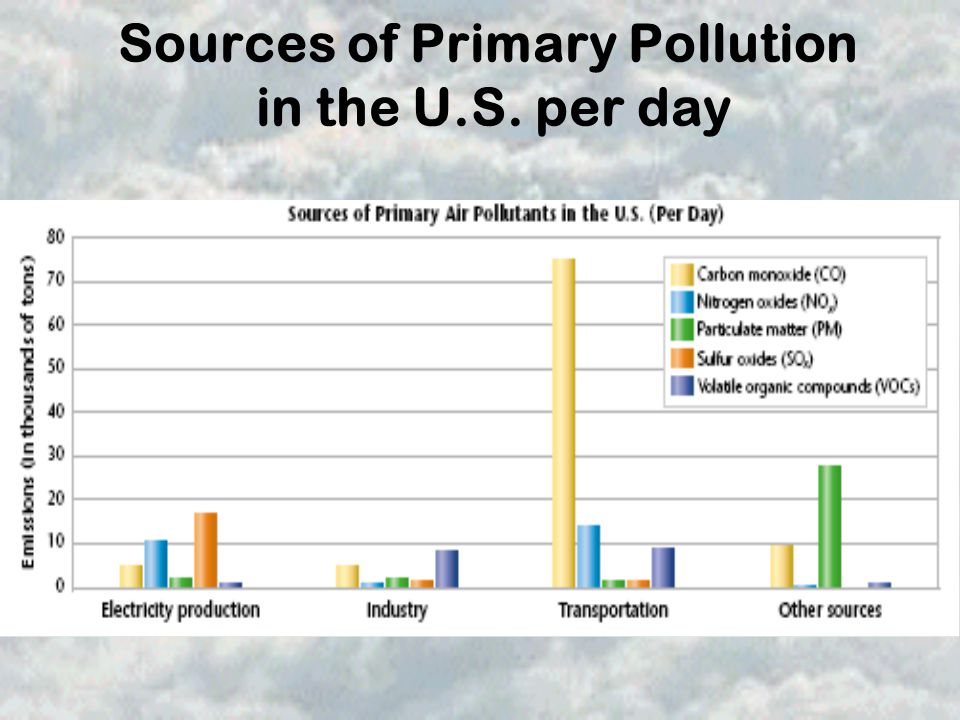 Sources of Primary Pollution in the U.S. per day