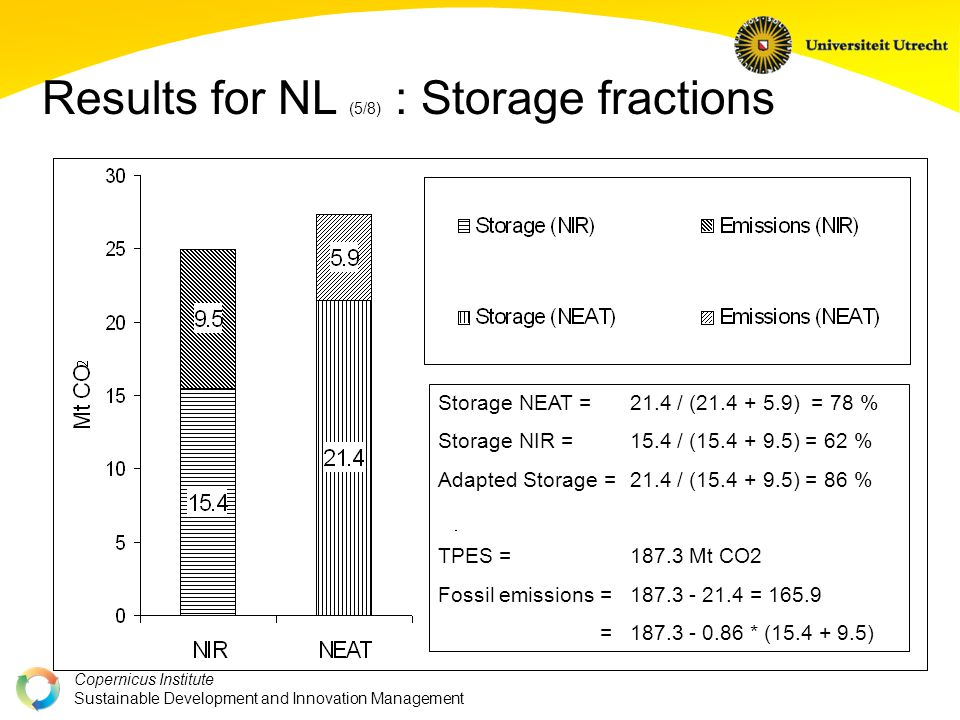 Copernicus Institute Sustainable Development and Innovation Management Storage NEAT = 21.4 / (21.4 + 5.9) = 78 % Storage NIR = 15.4 / (15.4 + 9.5) = 62 % Adapted Storage = 21.4 / (15.4 + 9.5) = 86 % TPES = 187.3 Mt CO2 Fossil emissions = 187.3 - 21.4 = 165.9 = 187.3 - 0.86 * (15.4 + 9.5) Results for NL (5/8) : Storage fractions