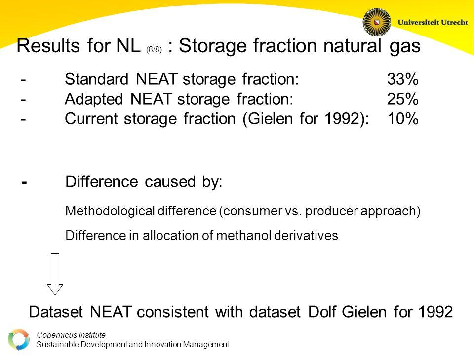 Copernicus Institute Sustainable Development and Innovation Management - Standard NEAT storage fraction:33% - Adapted NEAT storage fraction:25% - Curr