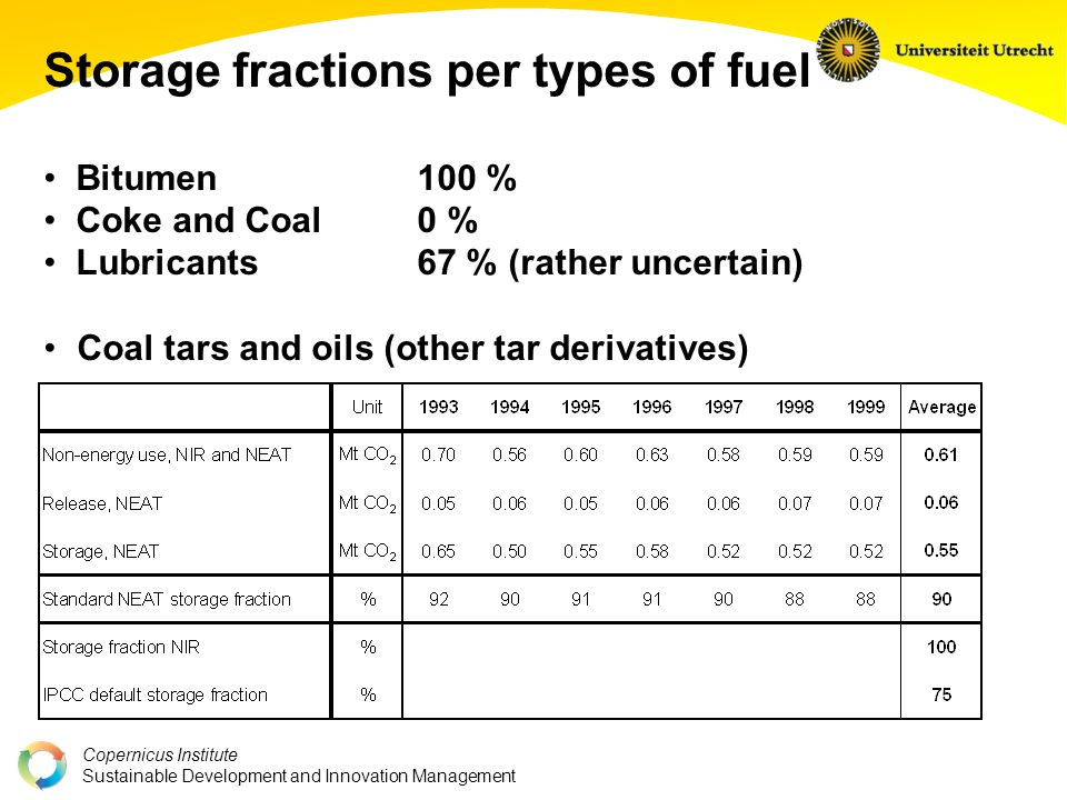 Copernicus Institute Sustainable Development and Innovation Management Storage fractions per types of fuel Bitumen 100 % Coke and Coal0 % Lubricants67 % (rather uncertain) Coal tars and oils (other tar derivatives)