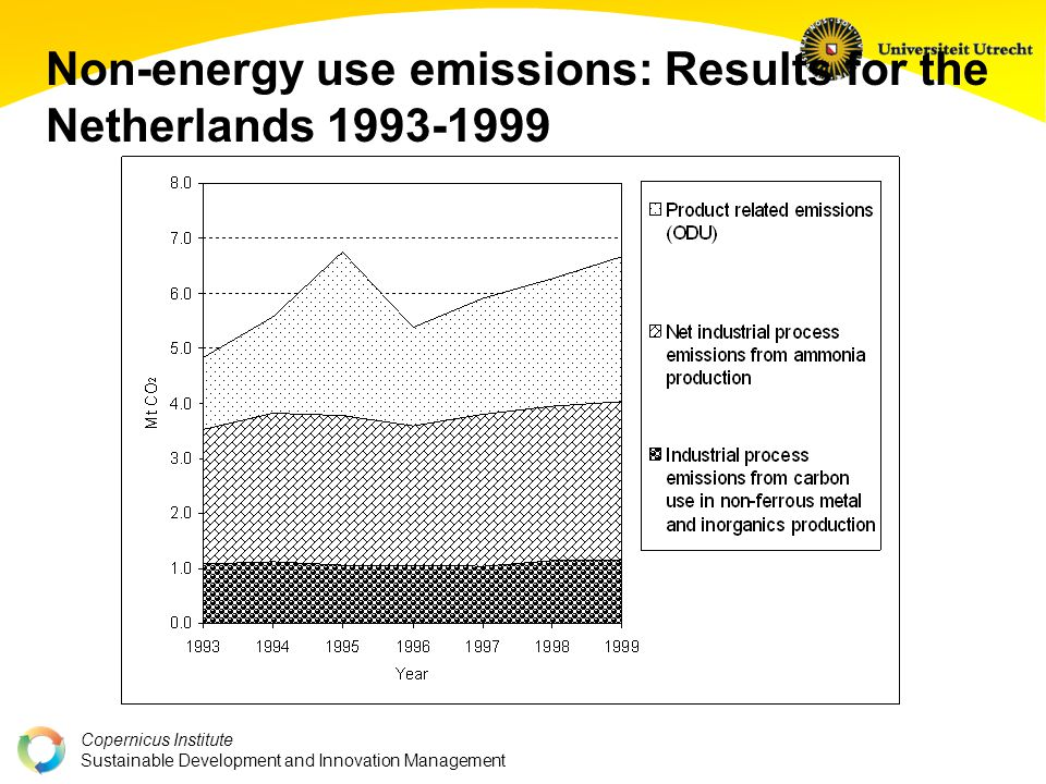 Copernicus Institute Sustainable Development and Innovation Management Non-energy use emissions: Results for the Netherlands 1993-1999