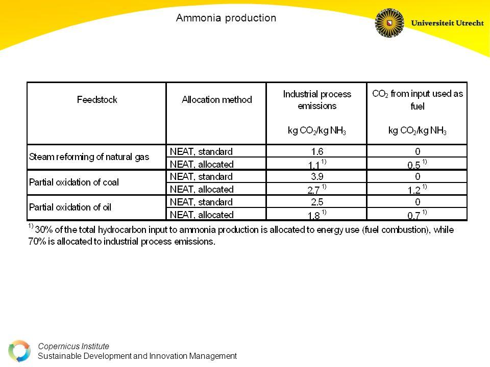 Copernicus Institute Sustainable Development and Innovation Management Ammonia production