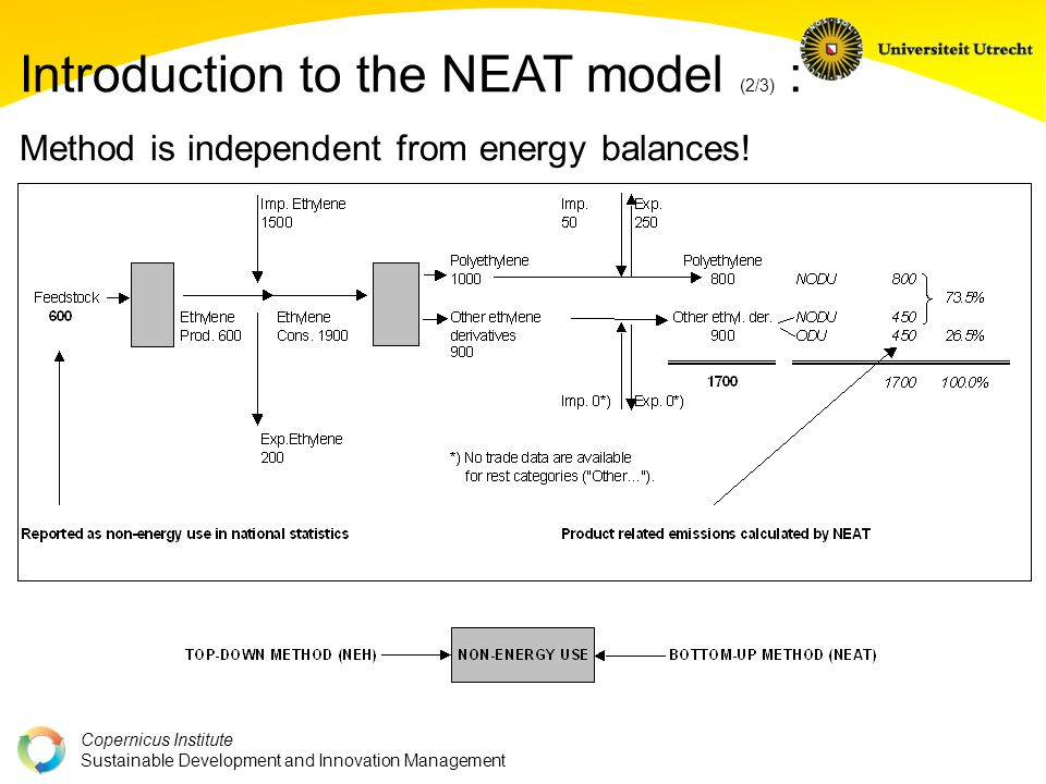 Copernicus Institute Sustainable Development and Innovation Management Introduction to the NEAT model (2/3) : Method is independent from energy balances!