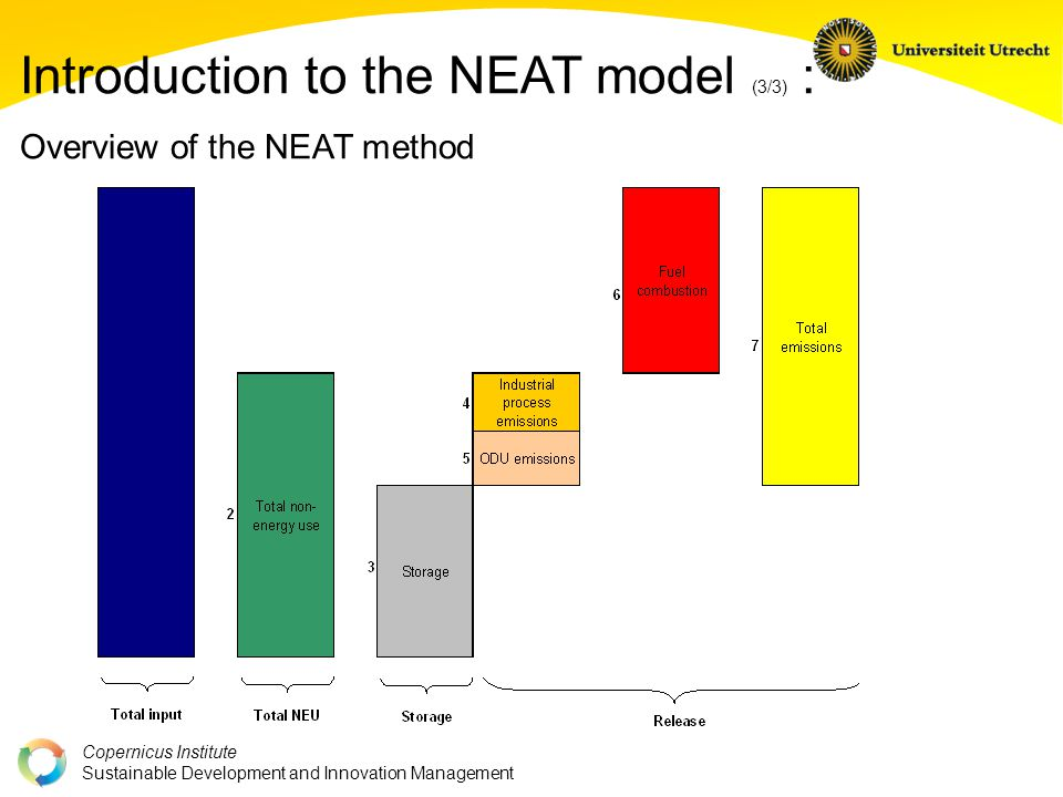 Copernicus Institute Sustainable Development and Innovation Management Introduction to the NEAT model (3/3) : Overview of the NEAT method