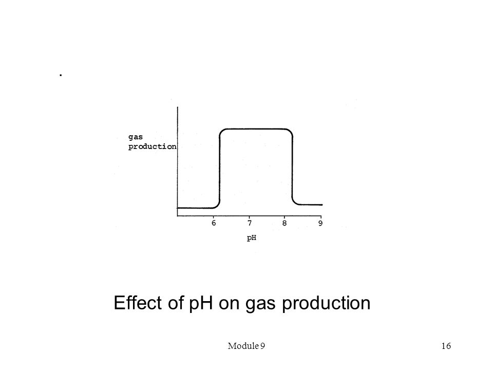 Module 916 Effect of pH on gas production.