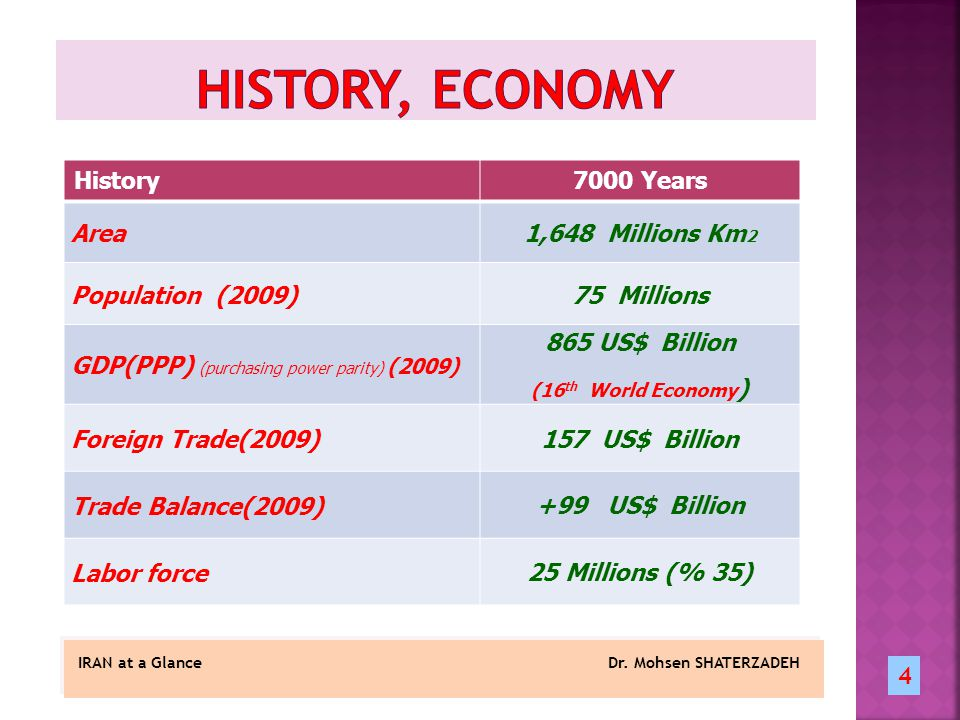 History7000 Years Area1,648 Millions Km 2 Population (2009)75 Millions GDP(PPP) (purchasing power parity) (2009) 865 US$ Billion (16 th World Economy ) Foreign Trade(2009)157 US$ Billion Trade Balance(2009) +99 US$ Billion Labor force25 Millions (% 35) IRAN at a Glance Dr.