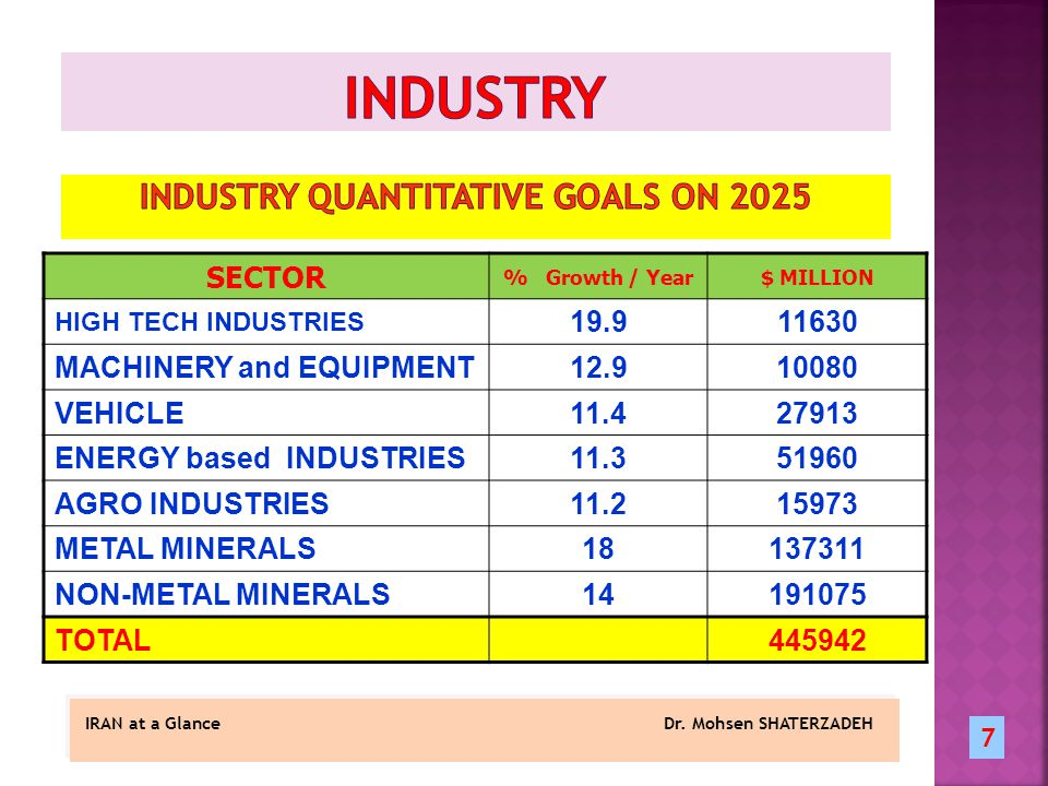 SECTOR % Growth / Year$ MILLION HIGH TECH INDUSTRIES 19.911630 MACHINERY and EQUIPMENT12.910080 VEHICLE11.427913 ENERGY based INDUSTRIES11.351960 AGRO INDUSTRIES11.215973 METAL MINERALS18137311 NON-METAL MINERALS14191075 TOTAL445942 IRAN at a Glance Dr.