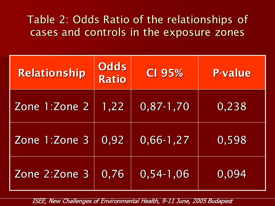 Table 2: Odds Ratio of the relationships of cases and controls in the exposure zones Relationship Odds Ratio CI 95% P-value Zone 1:Zone 2 1,220,87-1,700,238 Zone 1:Zone 3 0,920,66-1,270,598 Zone 2:Zone 3 0,760,54-1,060,094 ISEE, New Challenges of Environmental Health, 9-11 June, 2005 Budapest
