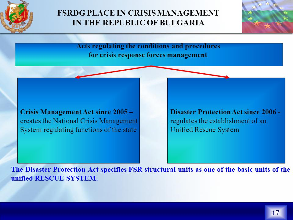 17 МЯСТО НА ГДПБС В УПРАВЛЕНИЕТО ПРИ КРИЗИ Законът за защита при бедствия определя структурните звена за ПБС, като едно от основните звена на ЕДИННАТА СПАСИТЕЛНА СИСТЕМА.