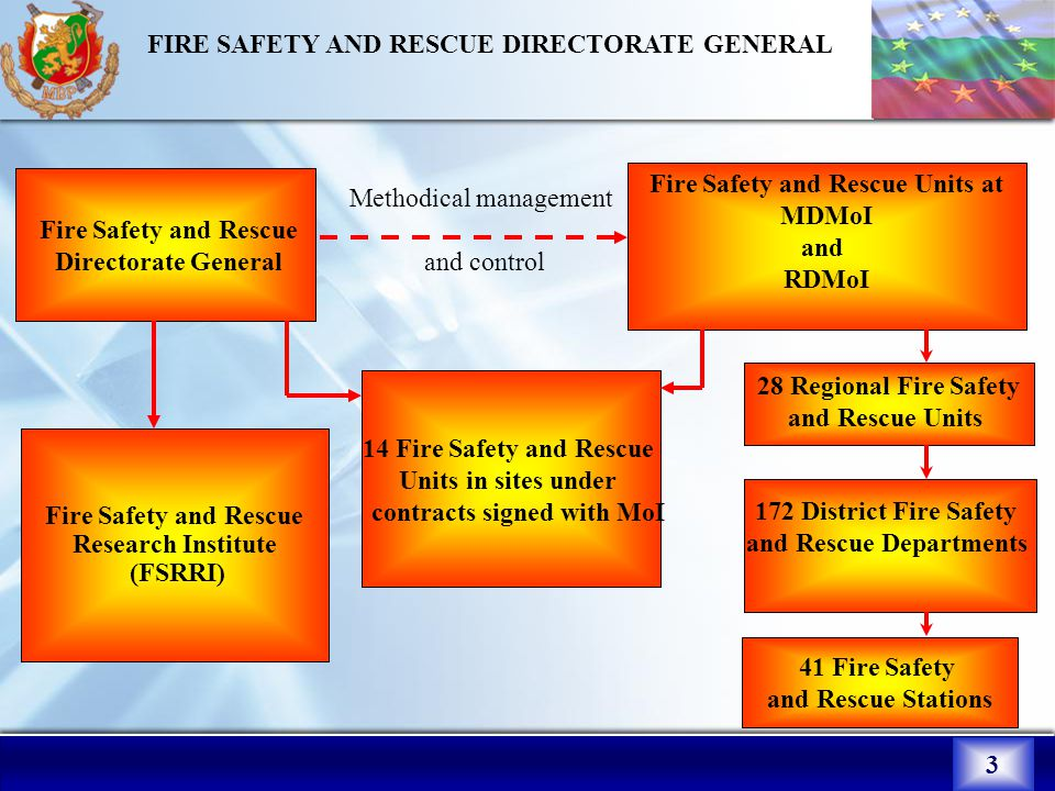3 FIRE SAFETY AND RESCUE DIRECTORATE GENERAL 3 Fire Safety аnd Rescue Directorate General Fire Safety and Rescue Units at MDMoI and RDMoI 28 Regional Fire Safety and Rescue Units Fire Safety and Rescue Research Institute (FSRRI) 172 District Fire Safety and Rescue Departments Methodical management and control 41 Fire Safety and Rescue Stations 14 Fire Safety and Rescue Units in sites under contracts signed with MoI