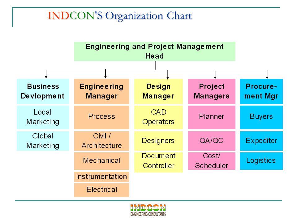 INDCON'S Organization Chart