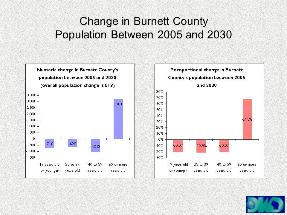 Change in Burnett County Population Between 2005 and 2030