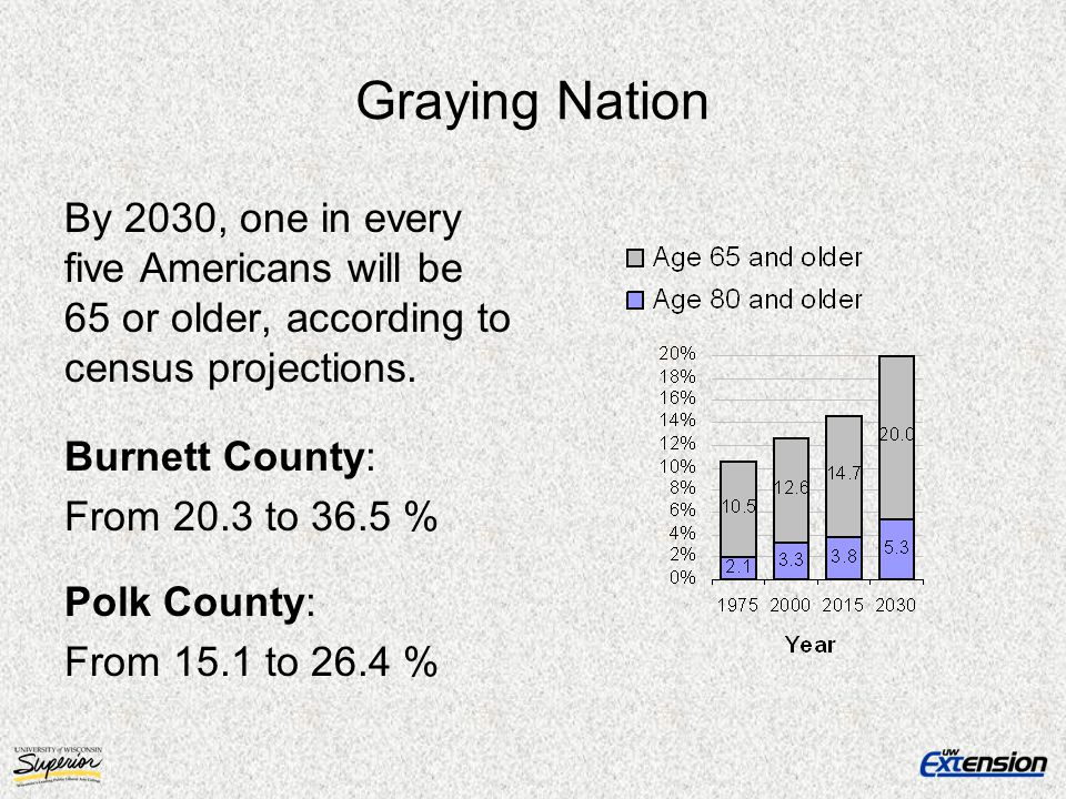 Graying Nation By 2030, one in every five Americans will be 65 or older, according to census projections. Burnett County: From 20.3 to 36.5 % Polk Cou