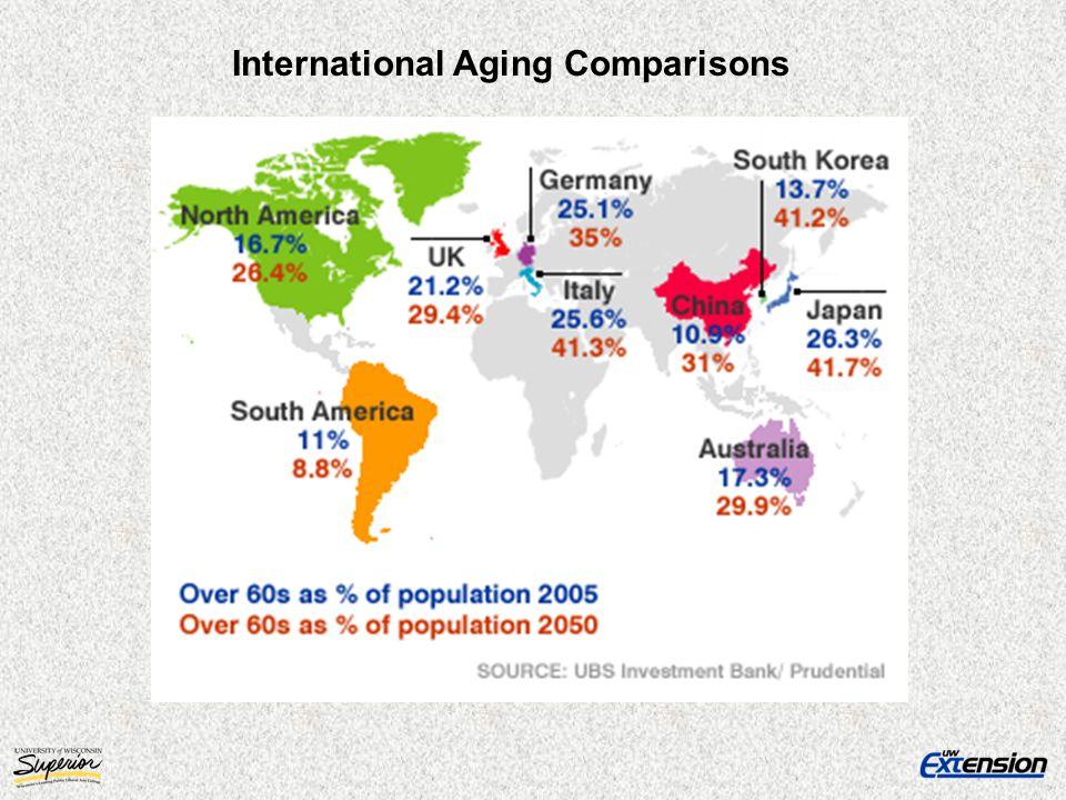 International Aging Comparisons