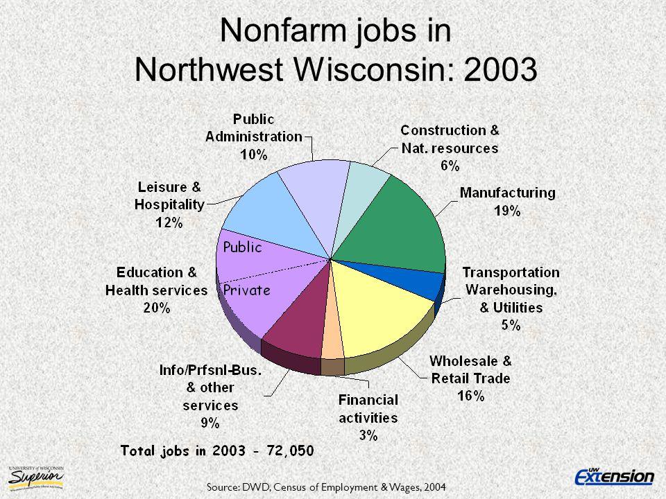 Nonfarm jobs in Northwest Wisconsin: 2003 Source: DWD, Census of Employment & Wages, 2004