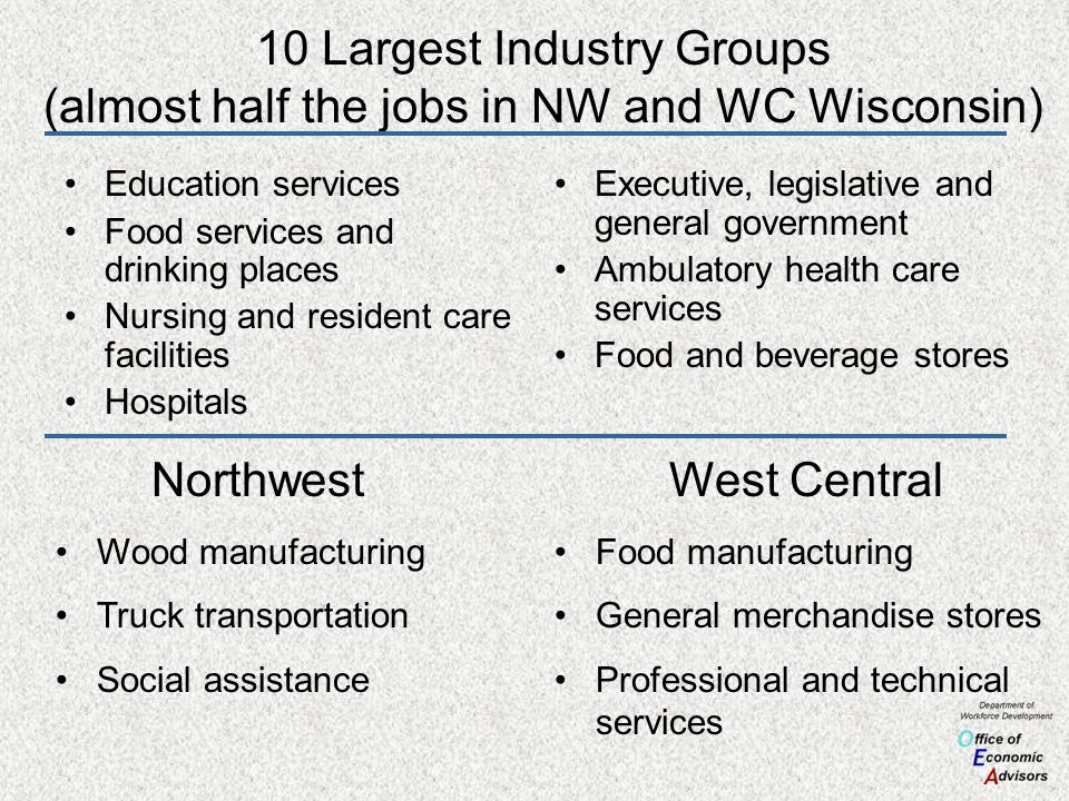 10 Largest Industry Groups (almost half the jobs in NW and WC Wisconsin) Education services Food services and drinking places Nursing and resident car