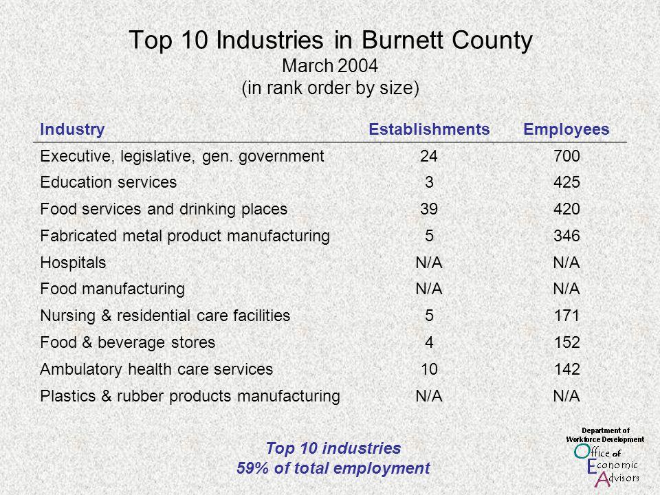 Top 10 Industries in Burnett County March 2004 (in rank order by size) IndustryEstablishmentsEmployees Executive, legislative, gen.