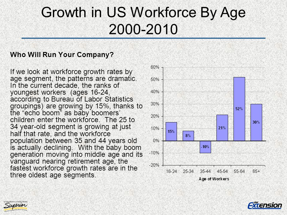 Growth in US Workforce By Age 2000-2010 Who Will Run Your Company.