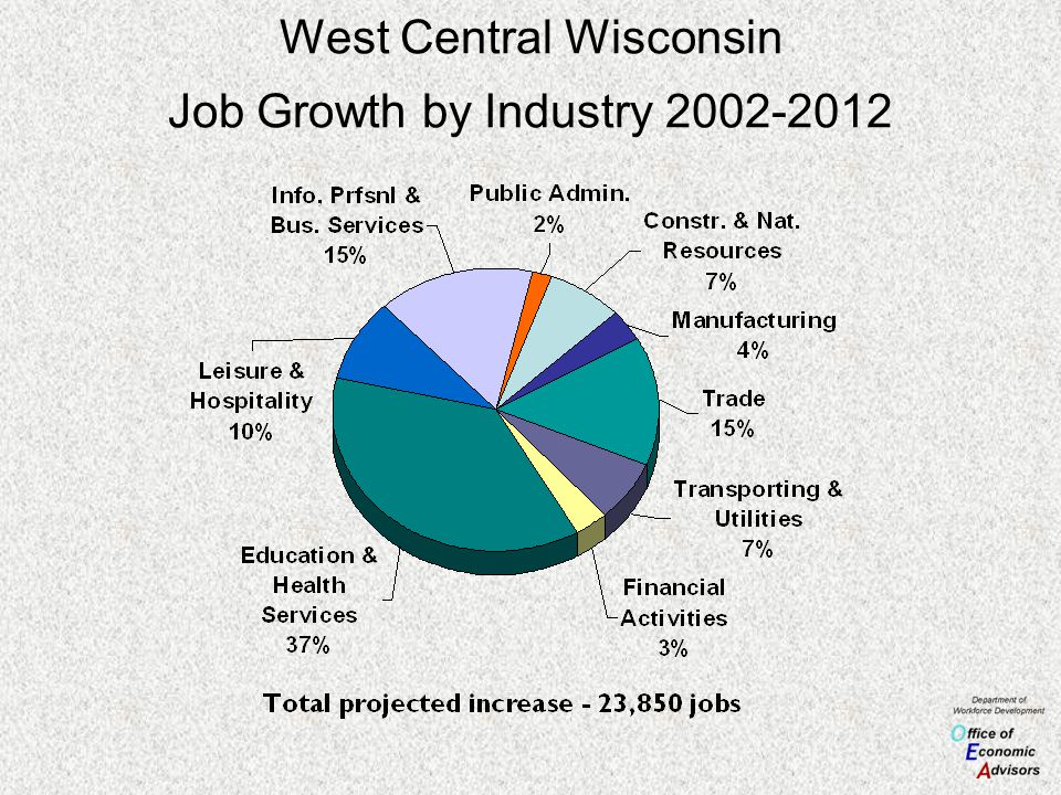 West Central Wisconsin Job Growth by Industry 2002-2012