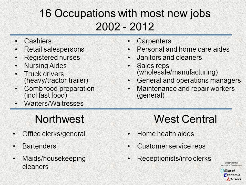 16 Occupations with most new jobs 2002 - 2012 Cashiers Retail salespersons Registered nurses Nursing Aides Truck drivers (heavy/tractor-trailer) Comb food preparation (incl fast food) Waiters/Waitresses Carpenters Personal and home care aides Janitors and cleaners Sales reps (wholesale/manufacturing) General and operations managers Maintenance and repair workers (general) Northwest Office clerks/general Bartenders Maids/housekeeping cleaners West Central Home health aides Customer service reps Receptionists/info clerks